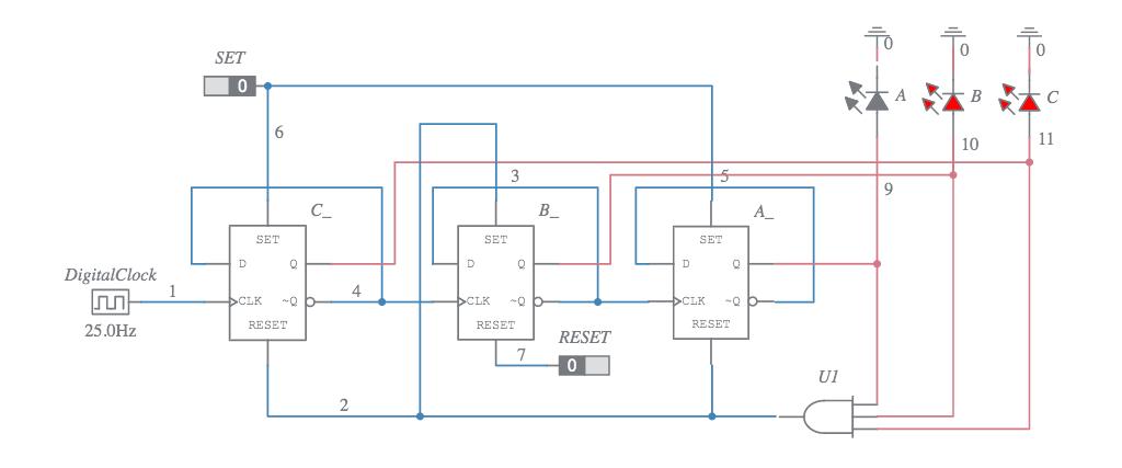 3-bit Binary Mod-5 Counter D F  F